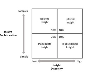 How do I achieve best-in-class insight?
