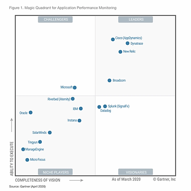2020 Gartner MQ only 3.jpg