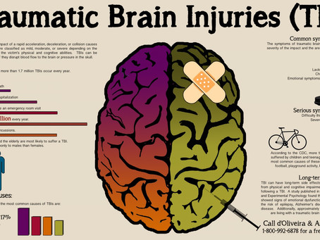 Understanding Concussion