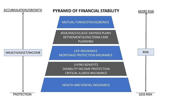 PYRAMID OF FINANCIAL STABILITY .jpg