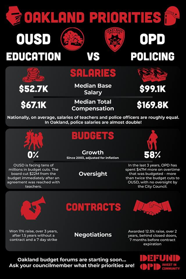 Berkeley & Oakland Budgets Prioritize Policing over Education
