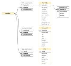 Multimedia Diagram