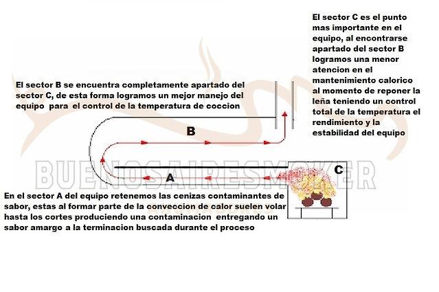 plano ahumador