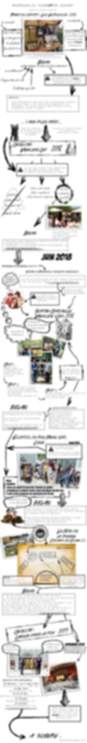 Histoire d'une creation_web.jpg