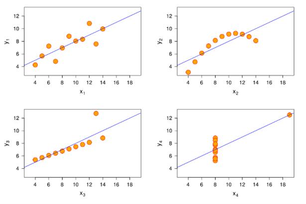 Quartet's summary stats x/y coordinate plane