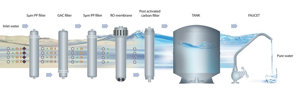 система за пречистване на вода с обратна осмоза Zepter AqueenaPro метод за филтриране