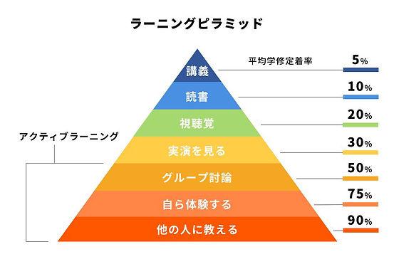 ラーニングピラミッド.jpg