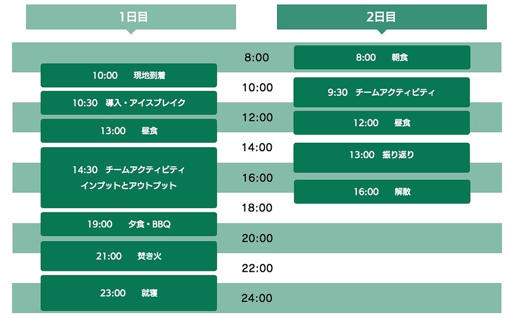 timeline-アウトドア研修.png