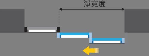 雙開左開 TS 縮疊式自動門 雙走單 雙扇走單邊