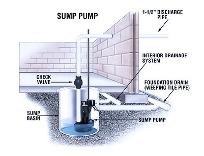 Ottawa basement Sump pump