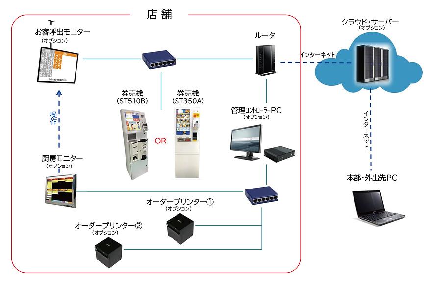 券売機システム構成例.png