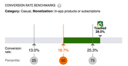 Android Conversion Rate Benchmarks