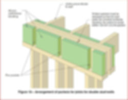 https://www.firecertify.com | Newstead | wall joists for double joist system