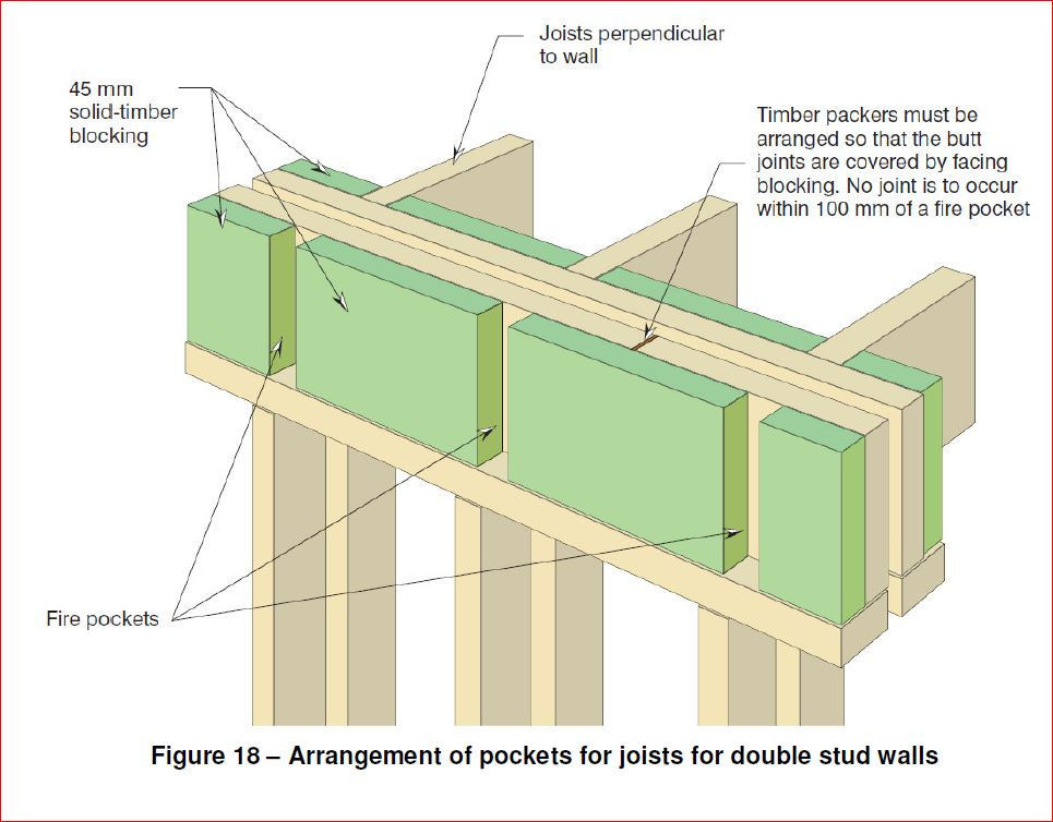 https://www.firecertify.com | Newstead | wall joists for double joist system