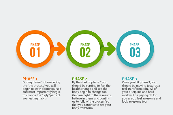The SMART Eating System according to the phases of YPB Transformation