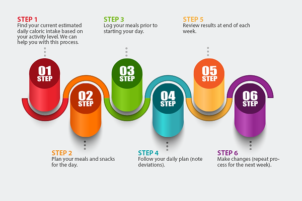 The SMART Eating System step by step graphic