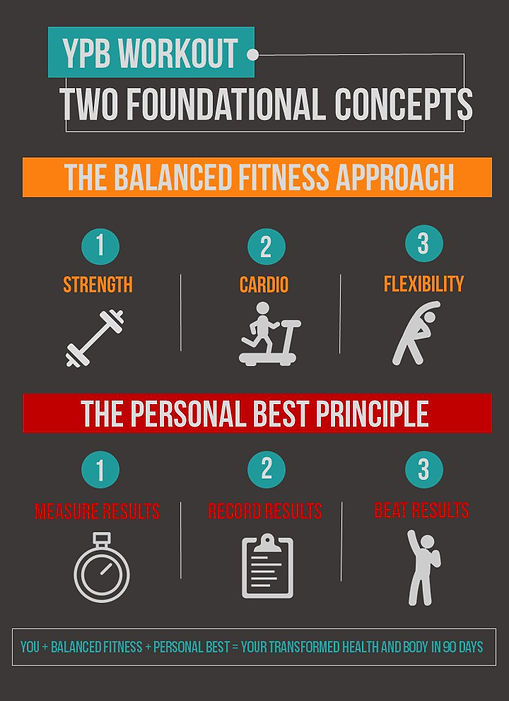 graphic on balanced fitness and the personal best principle