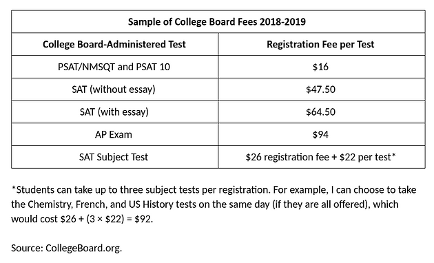 The College Board: A (Very) Profitable Nonprofit