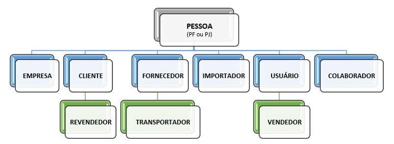 Estrutura do cadastro de pessoas