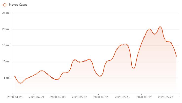 Gráfico de novos casos no Brasil (maio/2020 - bing)