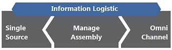 Info-Logistic.png