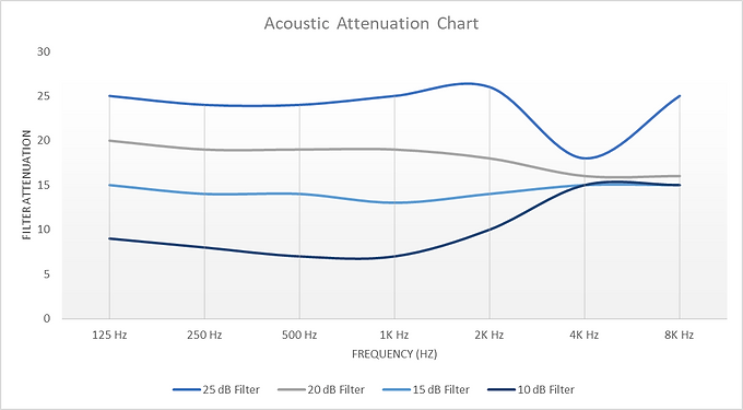 Noise Attenuation Graph