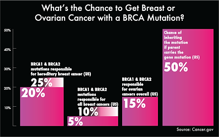 Ovarian Cancer BRCA Risk