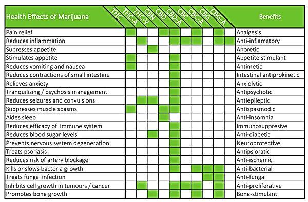 cannabinoid chart.jpg