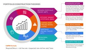 portfolio construction theories.png