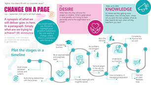 Change on a Page