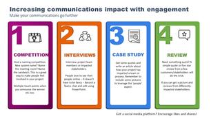 Increasing Communications.png