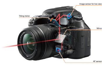 Sony DSLR main components