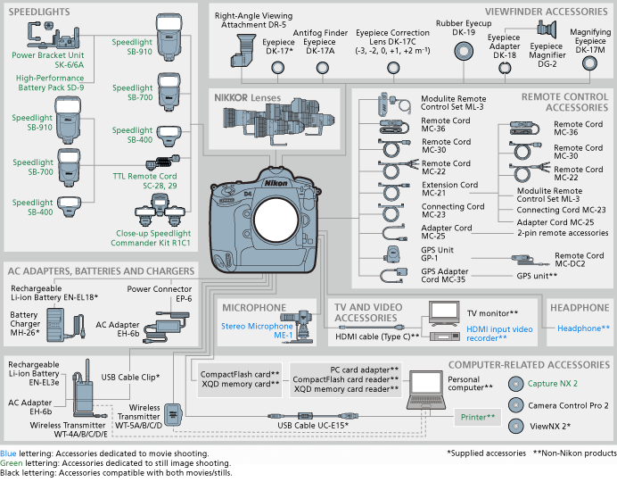 Nikon accessories for filming and photography cheat sheet