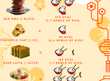 Chinese New Year Calorie Guide and Tips