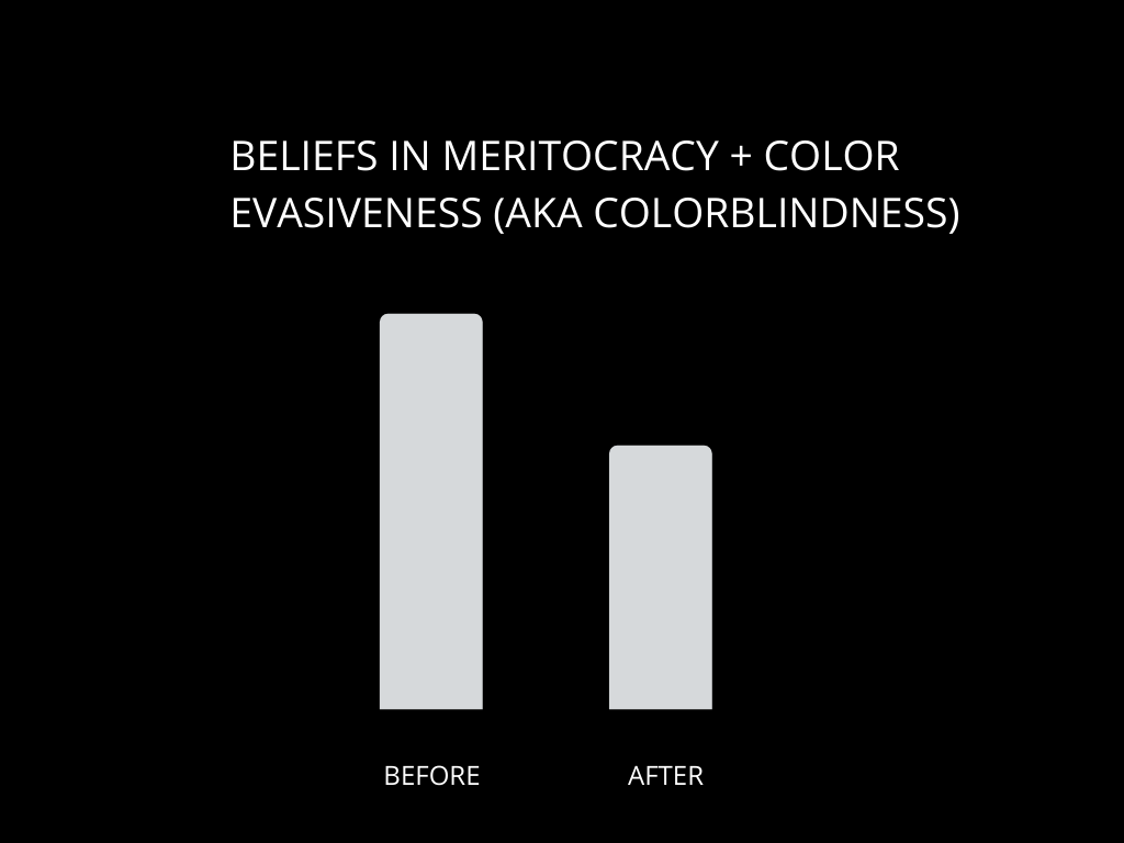 meritocracy and color-evasiveness 2.png