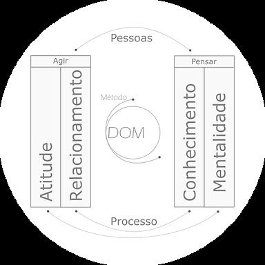 Metodologia DOM