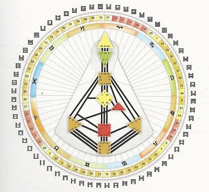 Human Design Wheel - uncolored.jpg