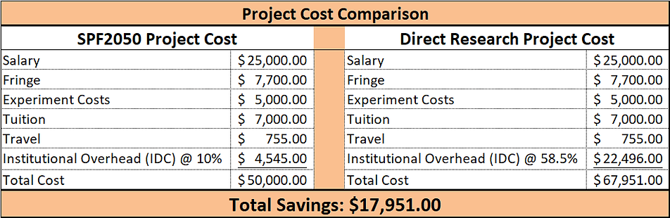 Project Cost Comparison.png