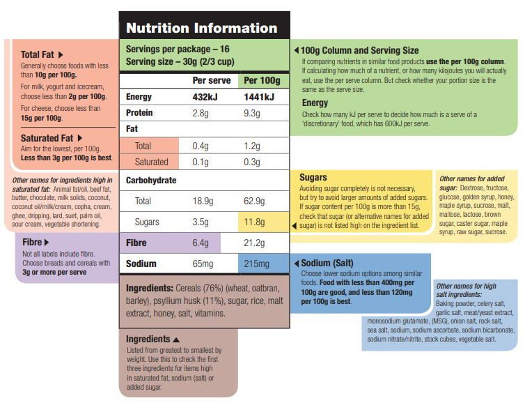 How to read a nutrient panel