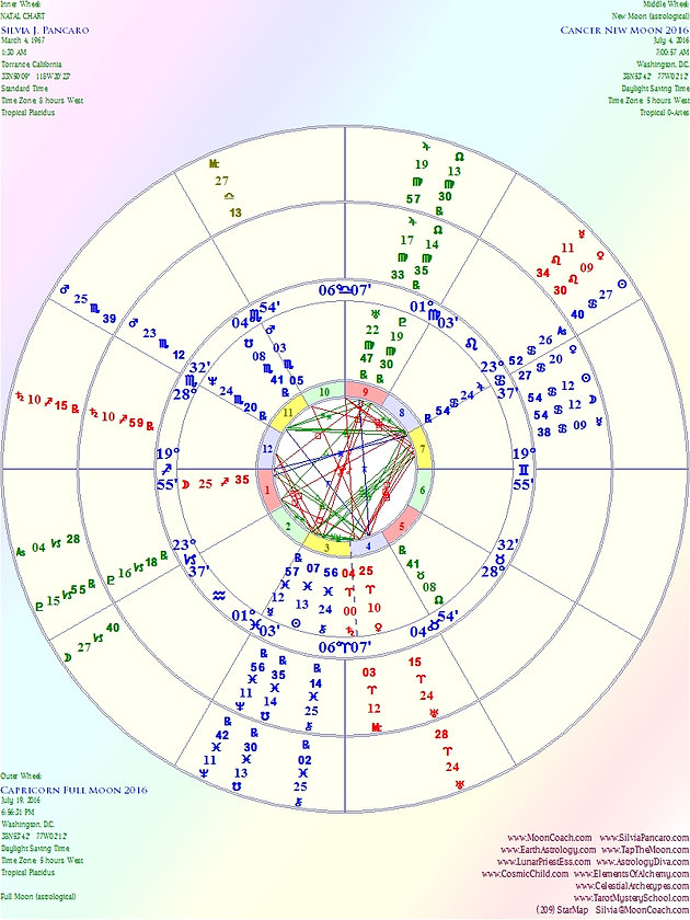 Moon Cycle Diagram