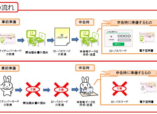e-Tax利用の簡便化とマイナンバーカード