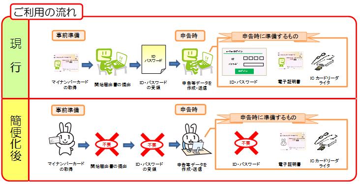 マイナンバーカード方式によるe-Tax利用のイメージ(出典:国税庁HP)