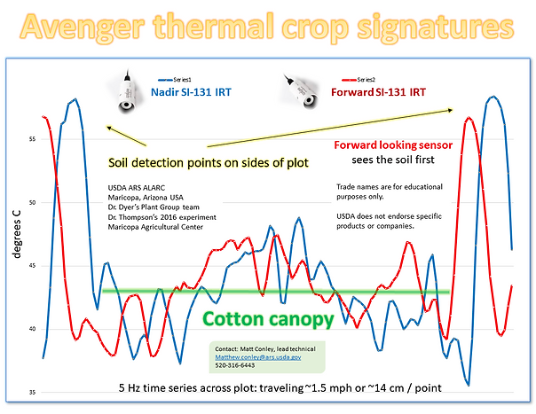 Phenotyping thermal canopy temperature IRT for phenomics