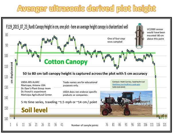 Ultrasonic displacement plant canopy height measurement sensing for phenotyping