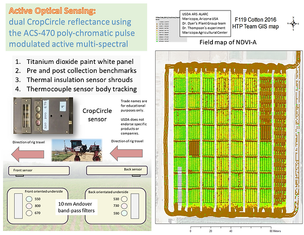 Active optical plant canopy reflectance sensing measurement for phenotyping and phenomics