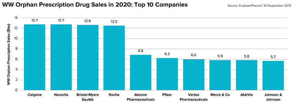 Orphan drugs sales top companies