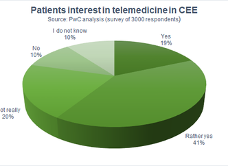 Central and Eastern Europe (CEE) is ready for health care revolution. Digitization, new technologies