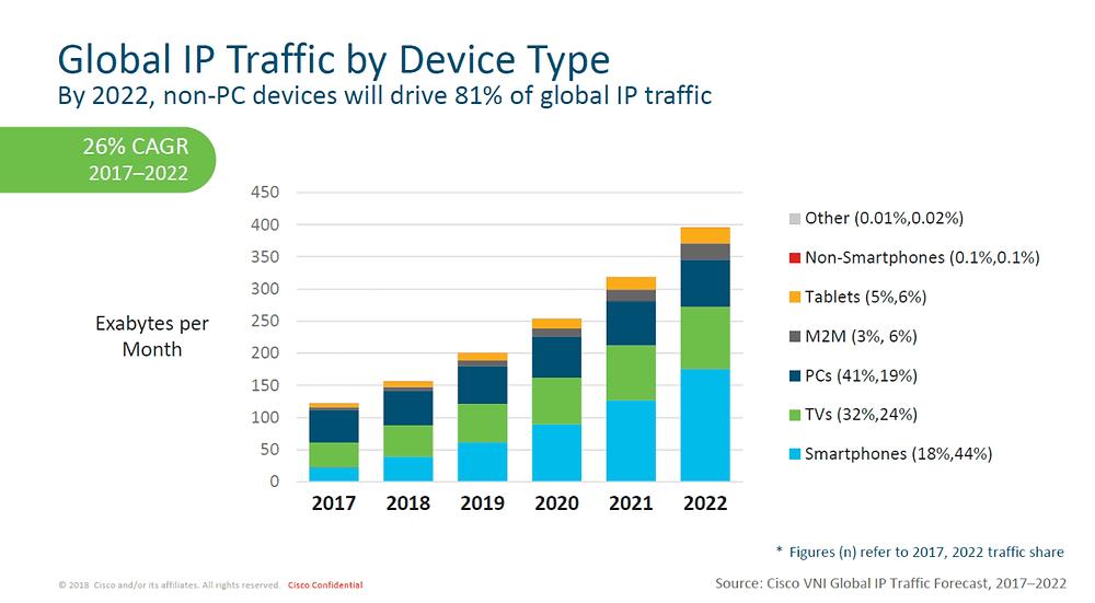 Traffic nach Gerät - responsive Webdesign