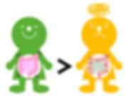 腸育腸活スクールスマートフード腸のぜん動運動