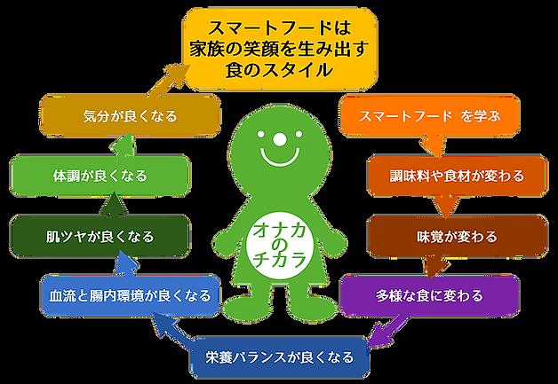 腸育腸活スクールスマートフード 腸育腸活サイクル